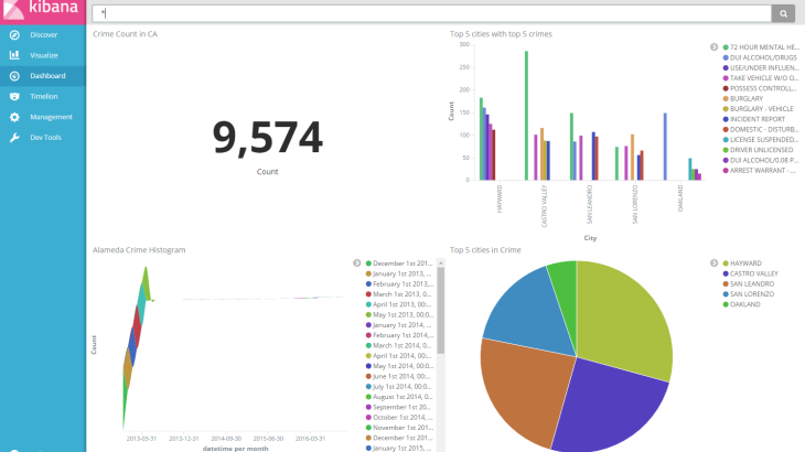 Reporting for Elasticsearch Kibana 5.0 Dashboard