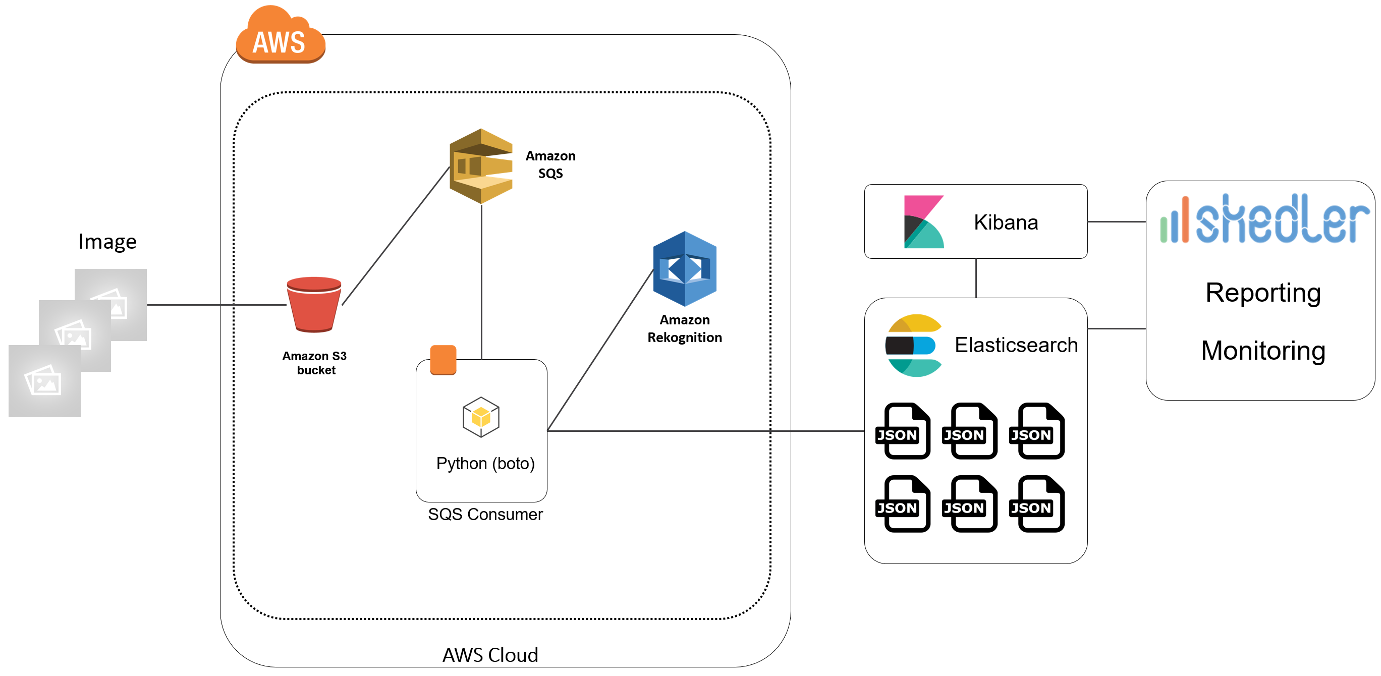 Machine Learning Elasticsearch AWS Rekognition