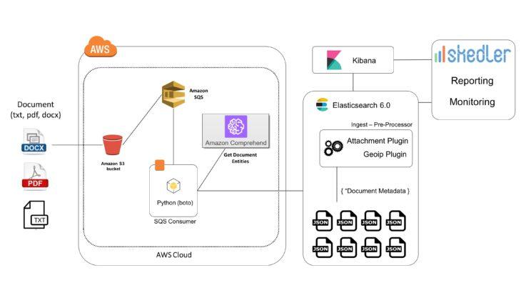 Document Text Analytics using Amazon(AWS) Comprehend - Elasticsearch 6.0