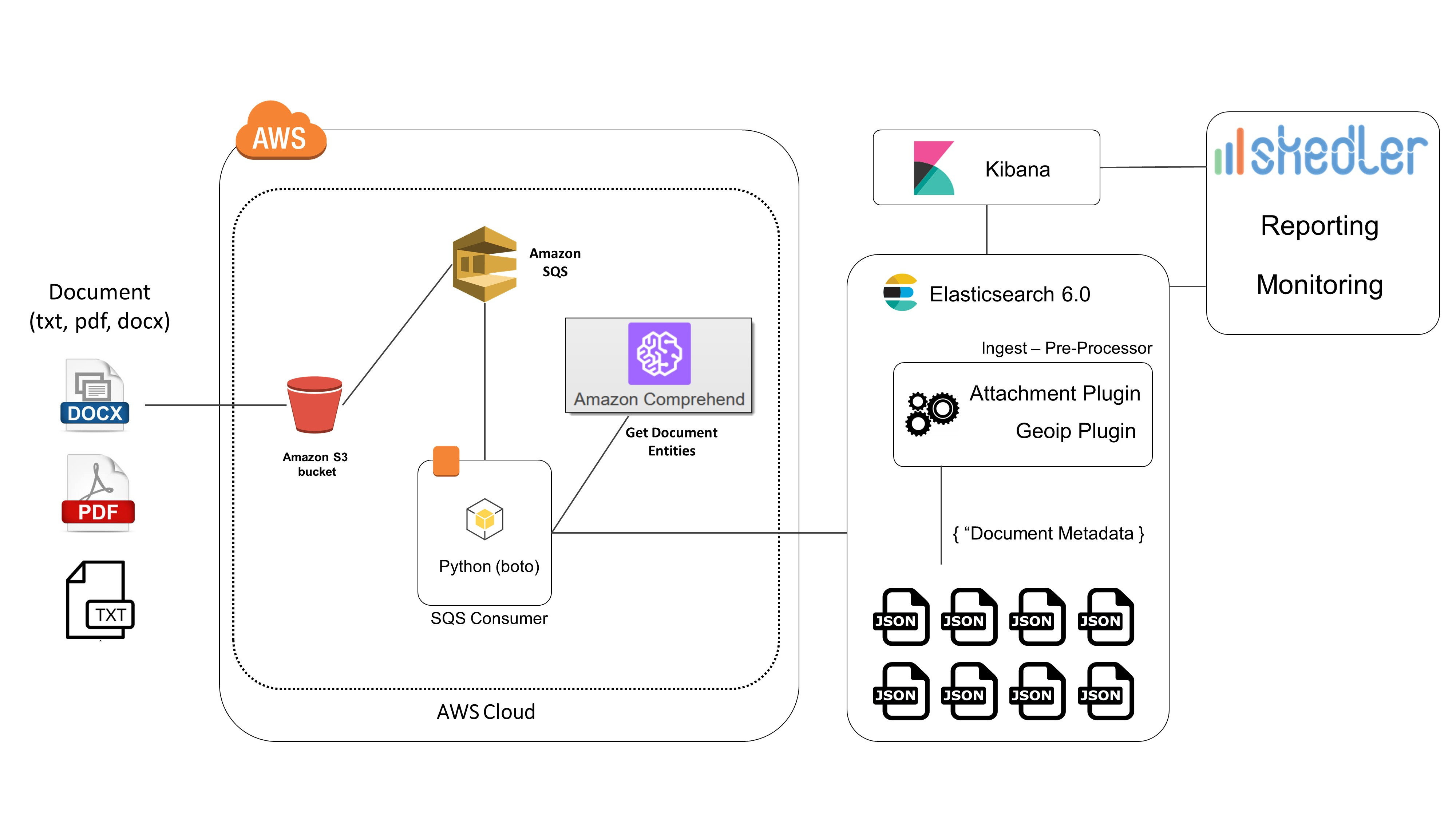 Document Text Analytics using Amazon(AWS) Comprehend - Elasticsearch 6.0