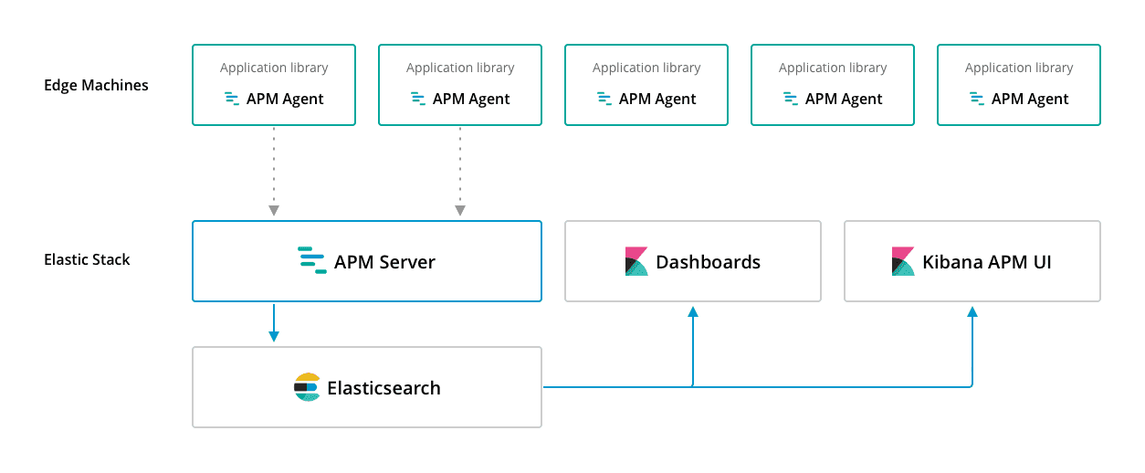 elastic application performance management (APM)