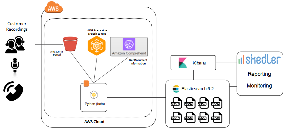aws transcribe comprehend elasticsearch architecture